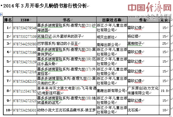 2019经济书籍排行榜_非虚构类畅销书排行榜-2012年9月全国图书市场回暖