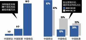 """【香港最快开奖现场直播】手机""""骚号""""九成是诈骗"""