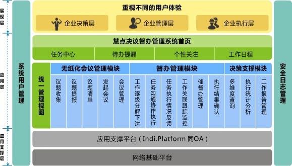 慧点科技决议督办管理系统v5.0功能架构图