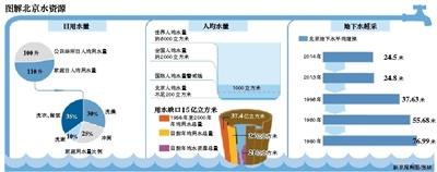 我国人均水资源_全国人均水资源占有量
