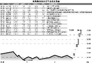 龙头股陕西金叶走势图 (谭恕/制表 官兵/制图)