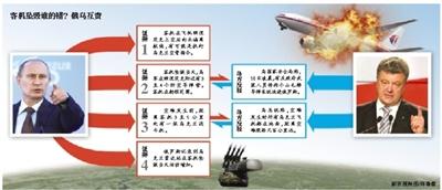 """俄公布""""四证据"""" 暗指乌军击落客机"""