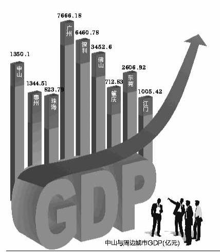 中山gdp经济增长_中山 最值得买的 洼地 在哪里