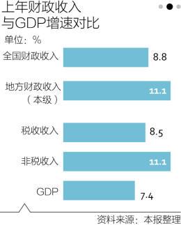 任何税收都不计入gdp_同一件商品被反复交易,不断地挖坑填坑,会增加GDP吗