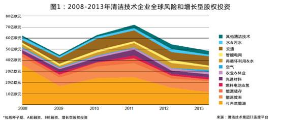 2014全球清洁技术创新指数