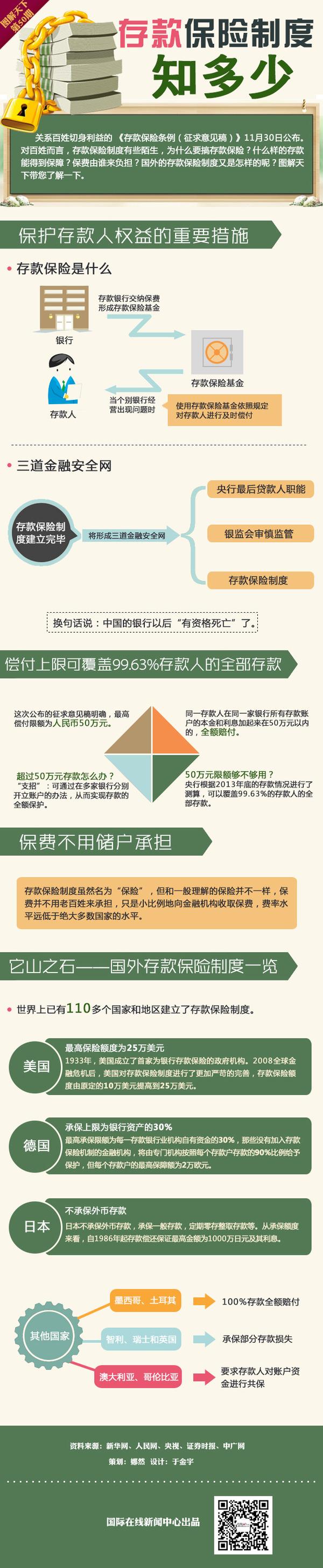 【图解天下】第50期:存款保险制度知多少