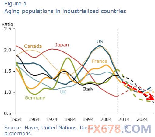 美国劳动人口_美国非劳动力人口增长的秘密(2)