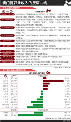 已公布2014年年报的6家港股博彩上市公司中,澳博控股(0880.