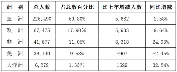 2014年来华留学人数近38万 韩国最多超6万人