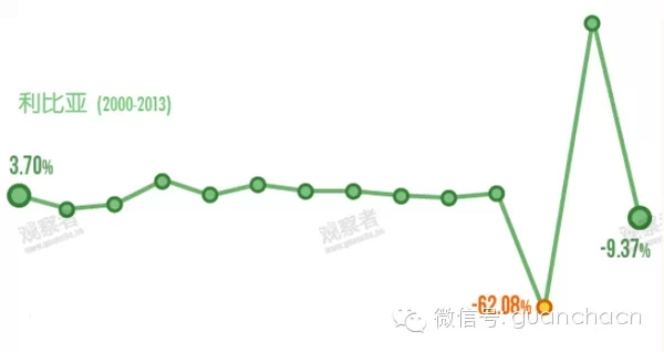 gdp增长_中国gdp增长图片