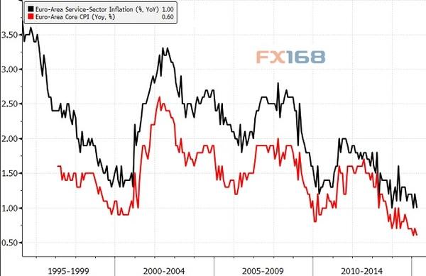 经济学家:聚焦本周欧元区三大事件|欧元区|美元