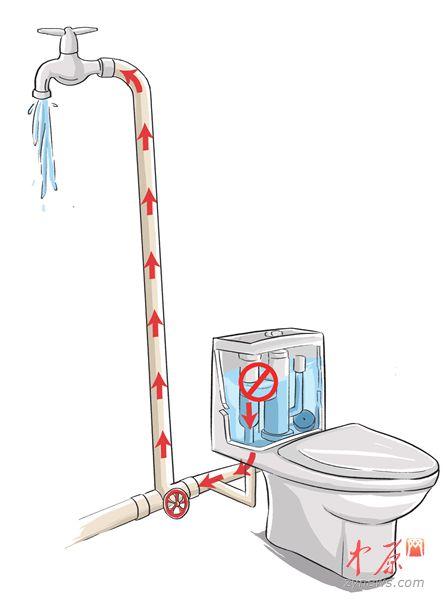 滚动新闻  马桶水箱注水阀出现问题会造成回流
