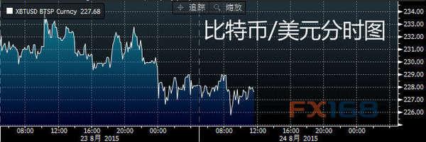 每日比特币:香港比特币交易所增至3家|比特币|