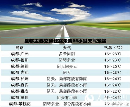 要交通线路未来24小时天气预报.(图片来自成都气象)-未来24小