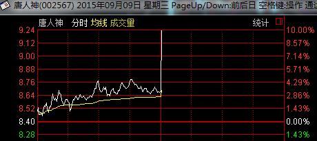 股高中直线(002457)青龙拉升涨停|涨停|追高_凤管业仙桃汉江录取分数线图片