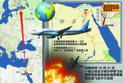 俄客机坠毁埃及西奈半岛 飞机 起飞_凤凰资讯