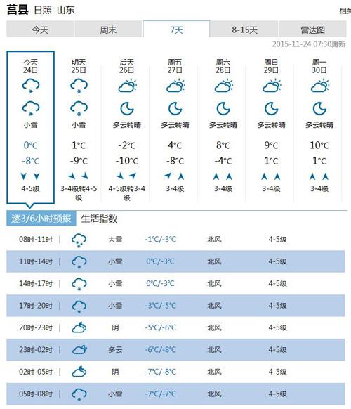 中国天气网莒县天气预报截图-日照莒县迎暴雪 降雪量近12mm 最低气