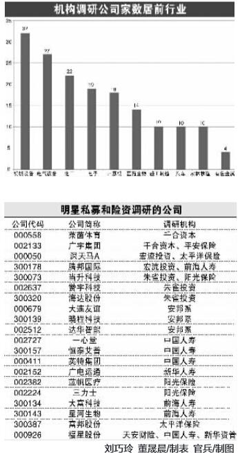 证券时报记者 刘巧玲 实习记者 董晟晨