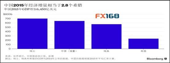 (中国GDP增量图 来源:FX168财经网、彭博)