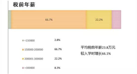 上海财大商学院告诉你读书的投资回报率有多少
