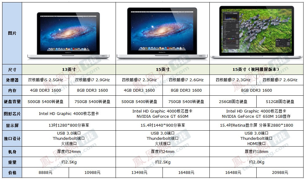 全系列Macbook Pro参数对比