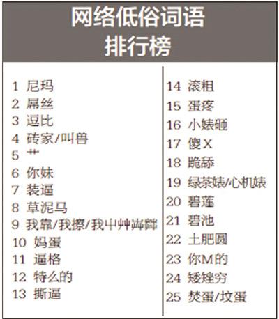 2014网络低俗语言排行榜出炉:尼玛 屌丝 逗比位