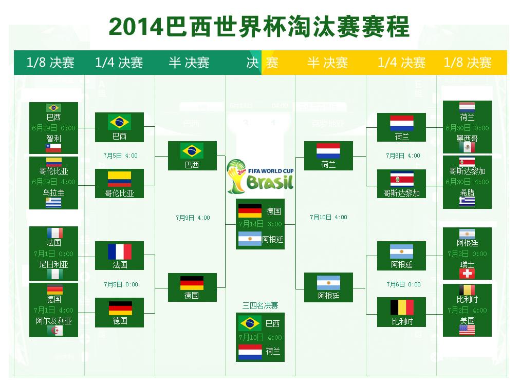 2014巴西世界杯淘汰赛赛程