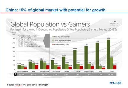比,中国的网络人口,游戏人数相对与总人数的比例还很低,有很大