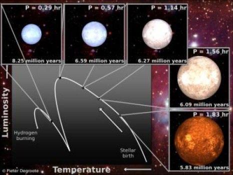 科学家为恒星做B超 更高效确定恒星年龄