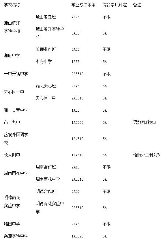 长沙城区第三批普通高中录取线出炉版本教材黑龙江省高中图片