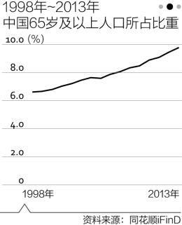 中国65岁以上人口所占比重