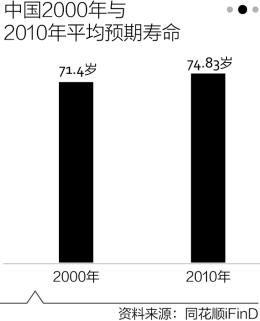 2000年与2010年平均预期寿命