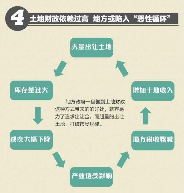 一张图看懂地方政府为何松绑限购令