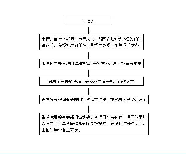 新闻资讯 凤凰第一眼 > 正文   海南省考试局官网同时还公布了海南省图片