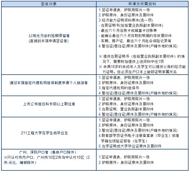 韩国旅游签证需准备的材料