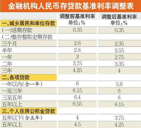 网传央行宣布2月1日再次降息贷款基准利率下调0.4百分点至5.2% (46)