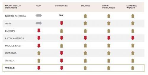 全球各地区经济现状与超级富豪增长趋势对比