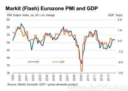 欧元区12月制造业PMI升至52.7,为逾两年半来最高