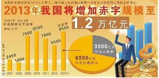 媒体称2014年中国财政赤字1.3万亿元 赤字率创