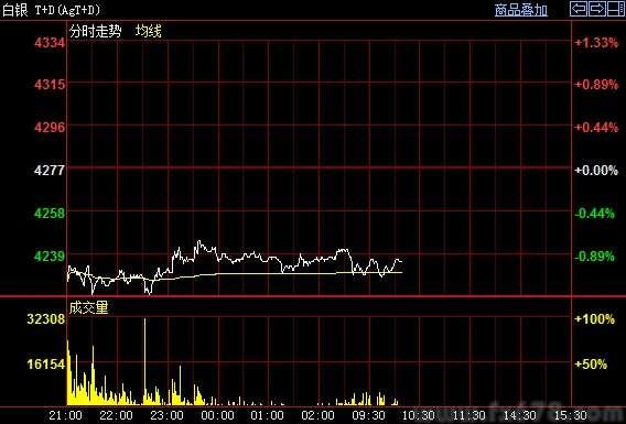 上海黄金白银震荡整理 短线继续关注乌克兰与