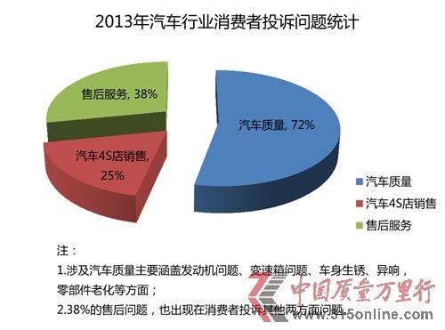 2013年汽车投诉统计