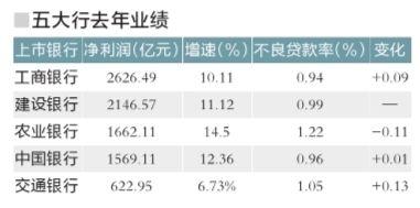 五大国有银行公布2013年业绩:日赚23.6亿