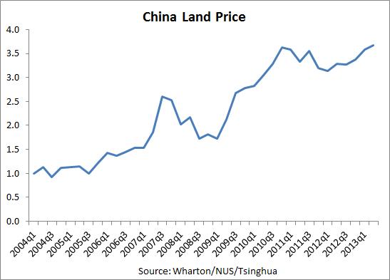 美国智库解读中国房价:下跌50%对银行有多大影响