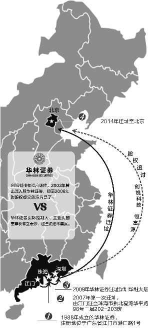 华林证券弃粤奔京再变注册地或为避股权纠纷