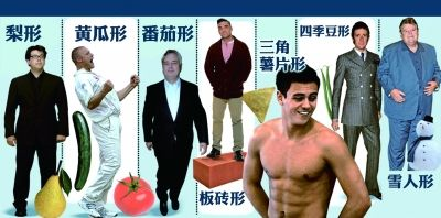 现代男性七种体型