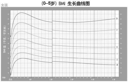 雀巢壶关县112: 学会看宝宝生长发育曲线图