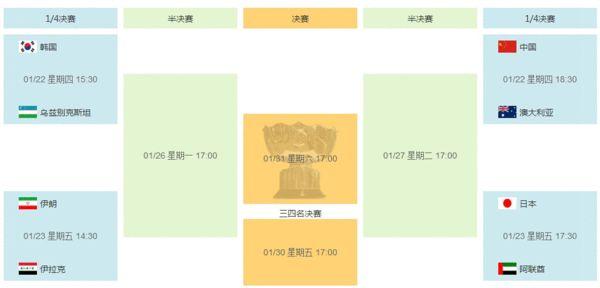 亚洲杯淘汰赛对阵