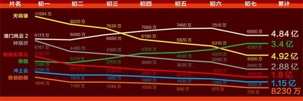 春节电影市场虚假繁荣? 业内:市场越好电影越媚俗