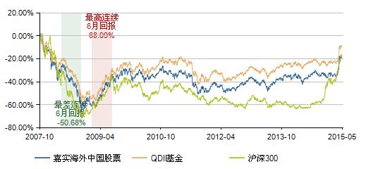 图表13:嘉实海外中国股票基金(070012)