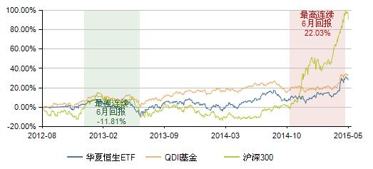 图表9:华夏恒生ETF基金(159920)